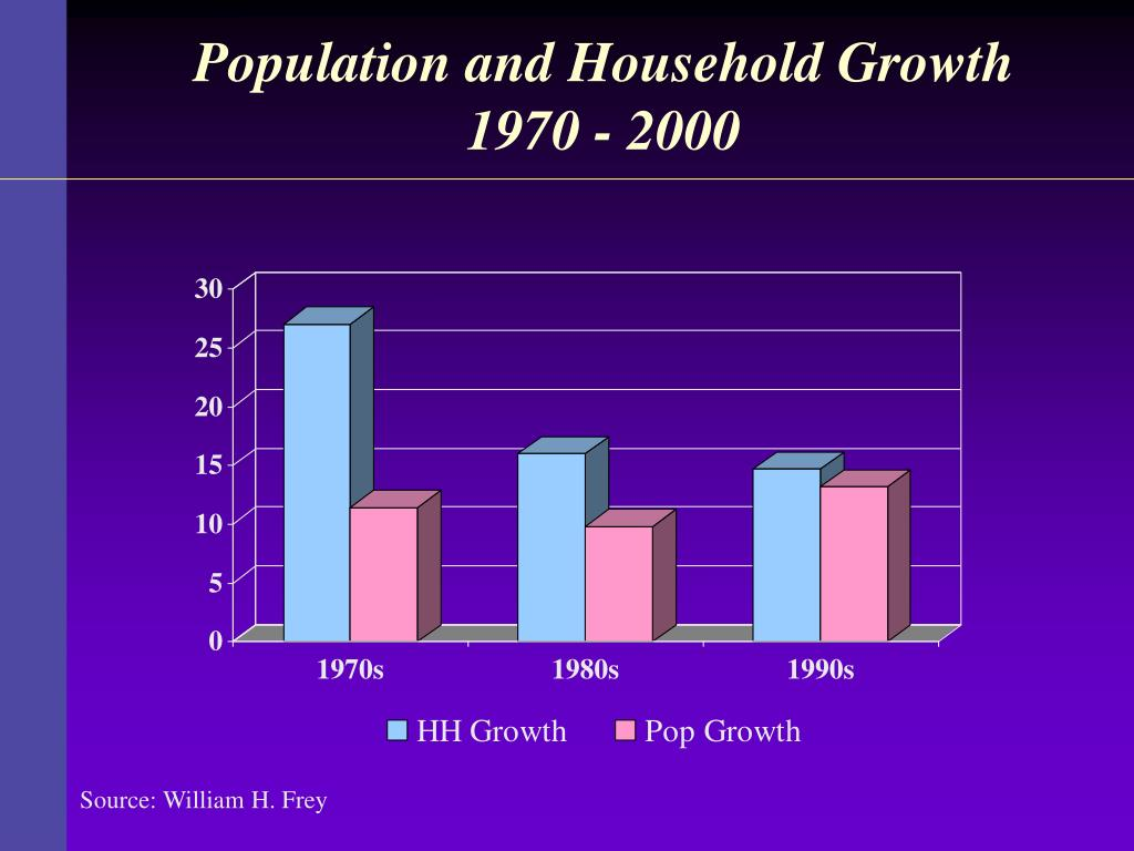 Population and Household Growth