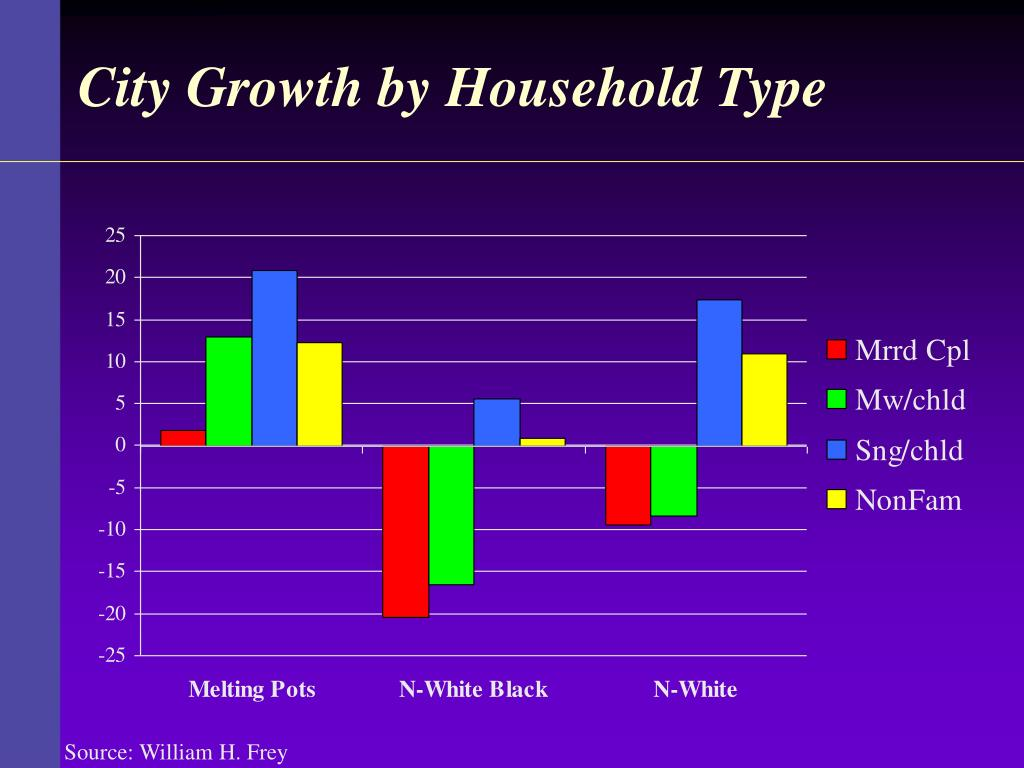 City Growth by Household Type