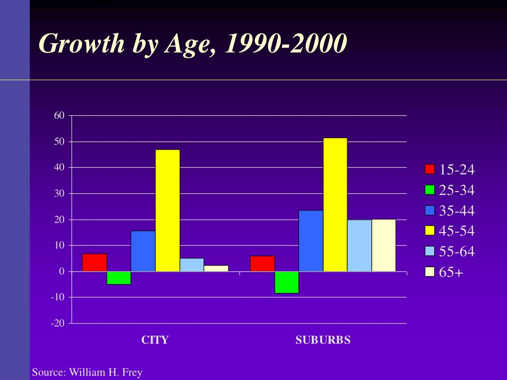 Growth by Age, 1990-2000