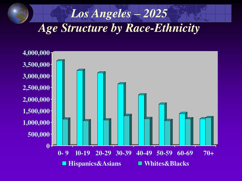 Los Angeles – 2025