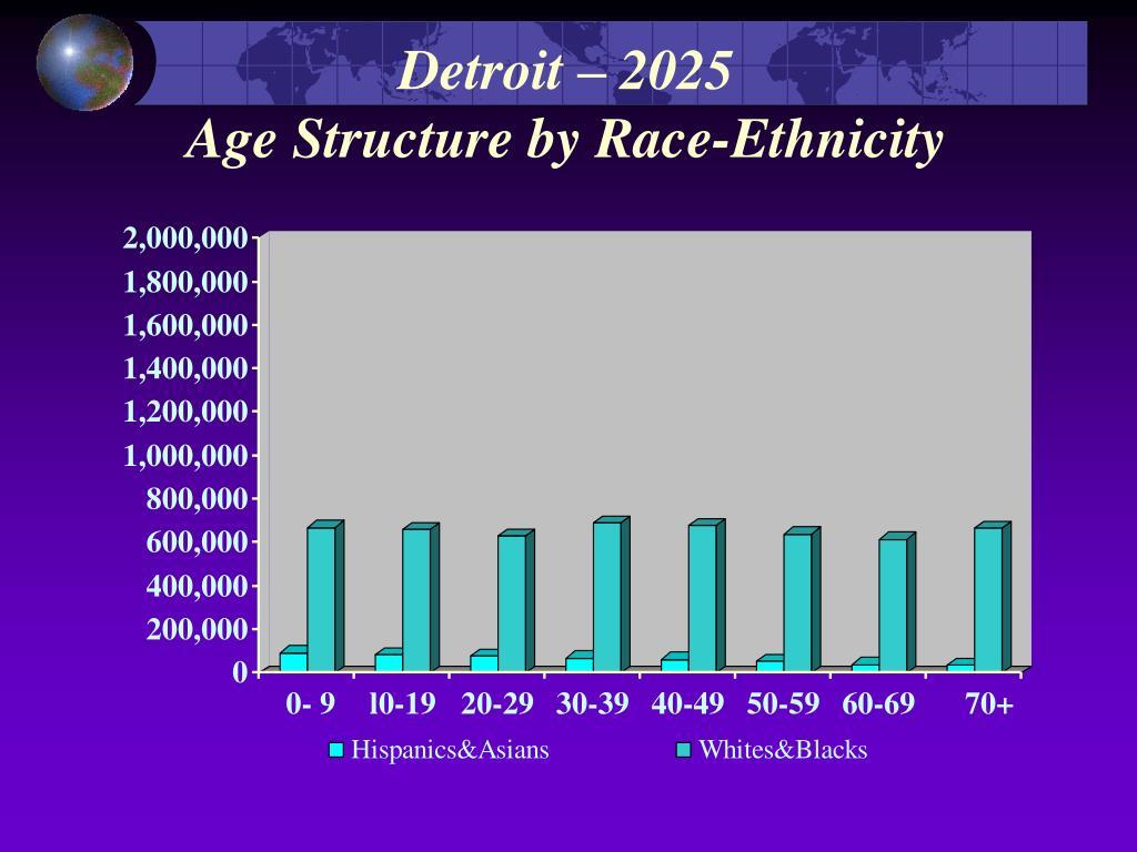 Detroit – 2025