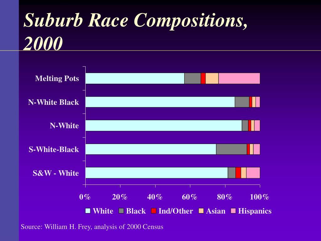 Suburb Race Compositions, 2000