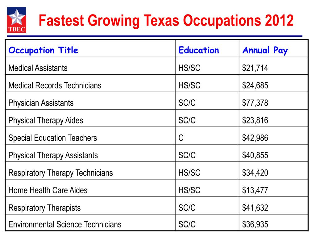 Fastest Growing Texas Occupations 2012
