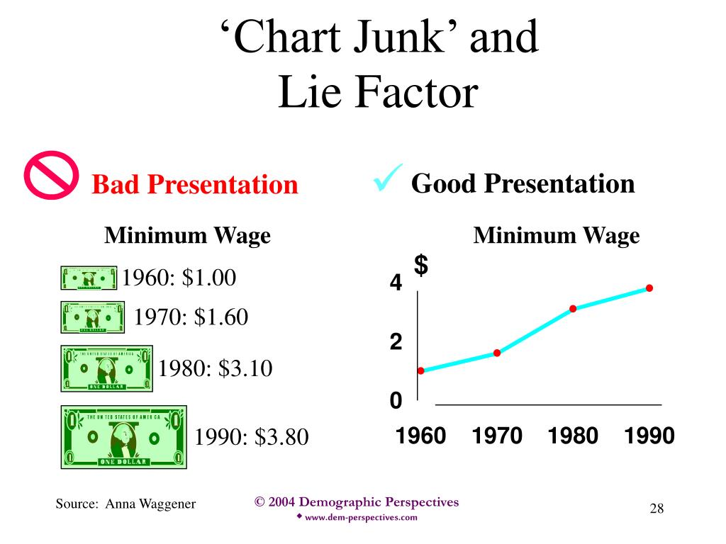 'Chart Junk' and