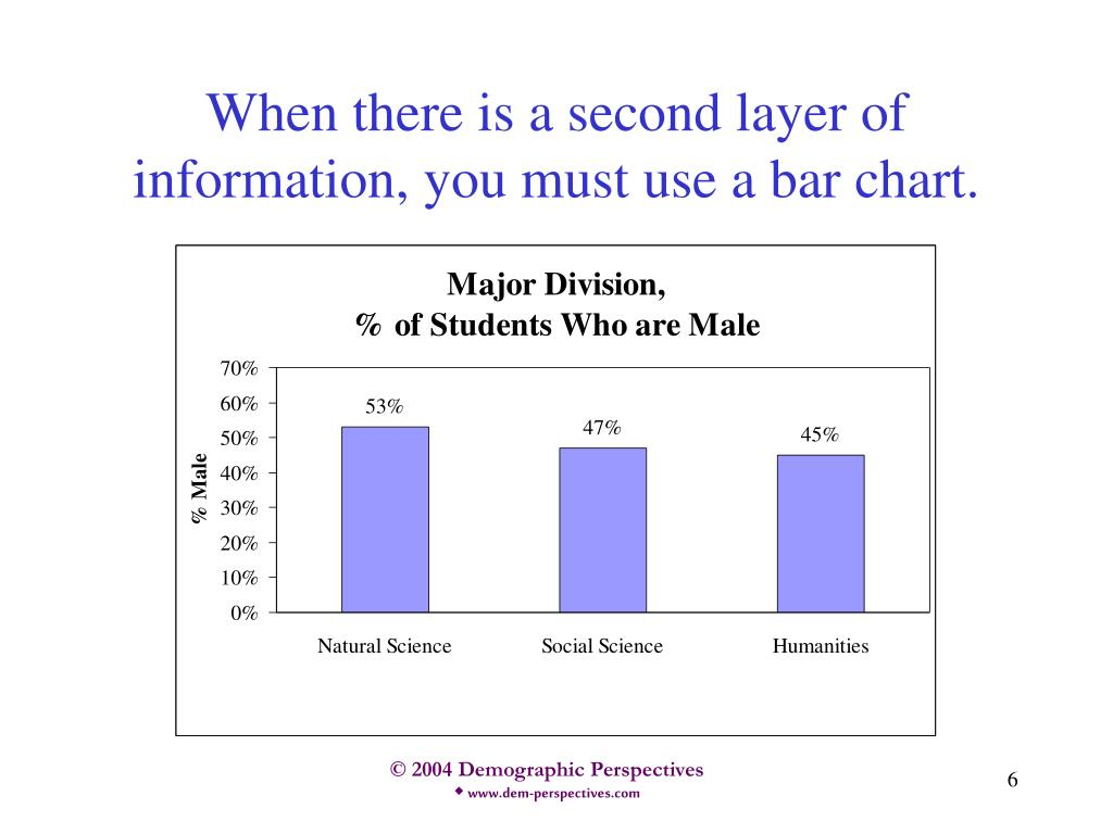 When there is a second layer of information, you must use a bar chart.