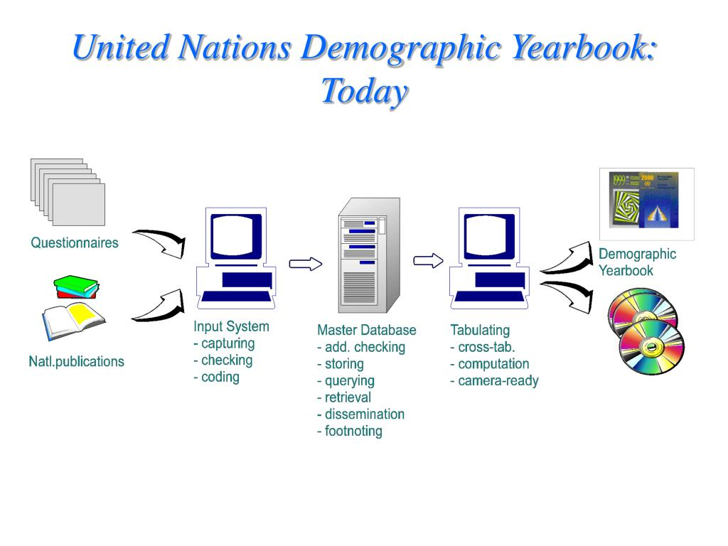 United Nations Demographic Yearbook:  Today