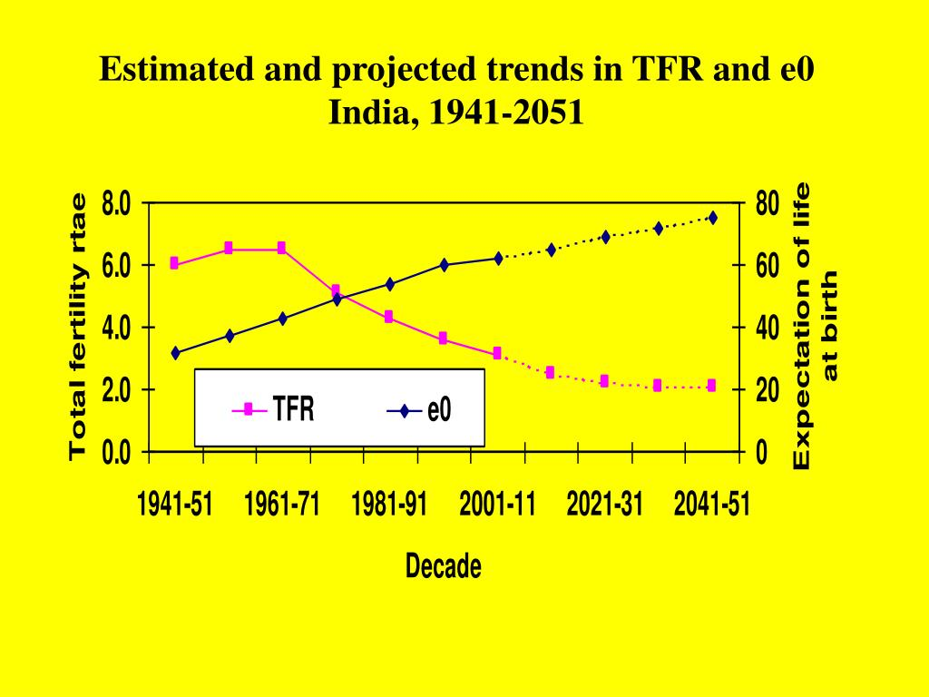 Estimated and projected trends in TFR and e0