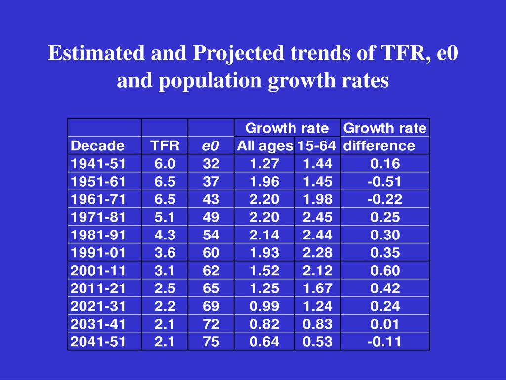 Estimated and Projected trends of TFR, e0 and population growth rates