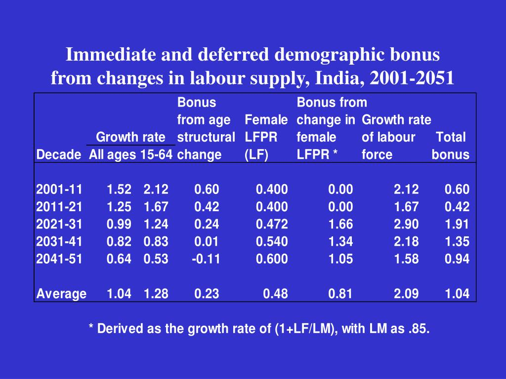 Immediate and deferred demographic bonus from changes in labour supply, India, 2001-2051