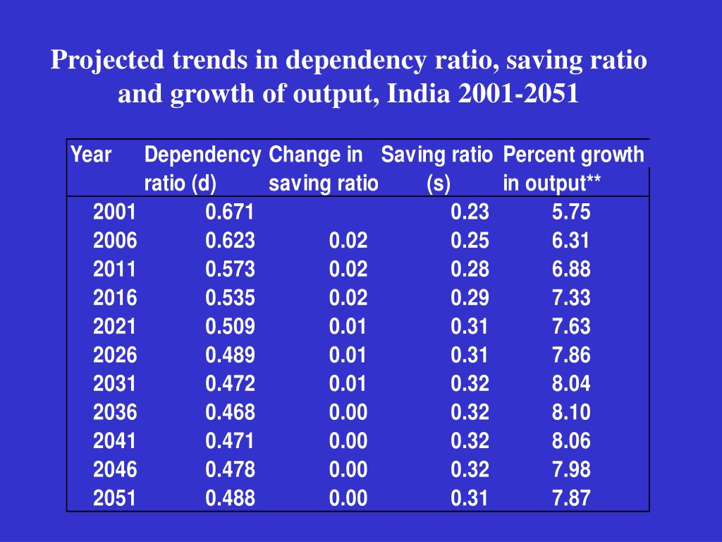 Projected trends in dependency ratio, saving ratio and growth of output, India 2001-2051