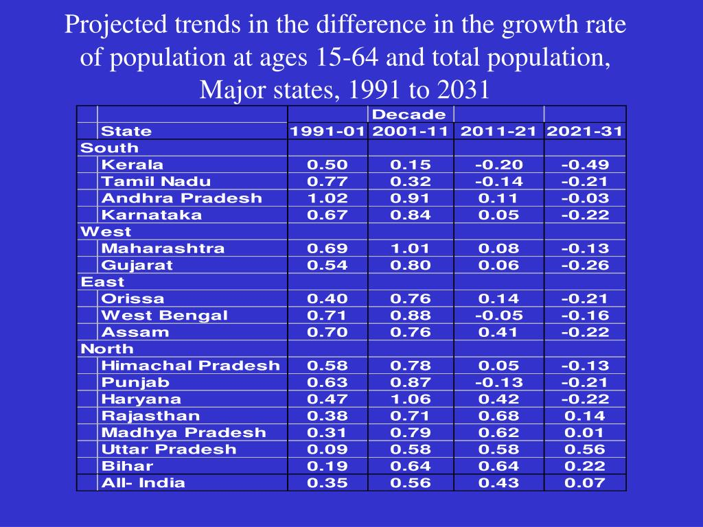 Projected trends in the difference in the growth rate of population at ages 15-64 and total population,