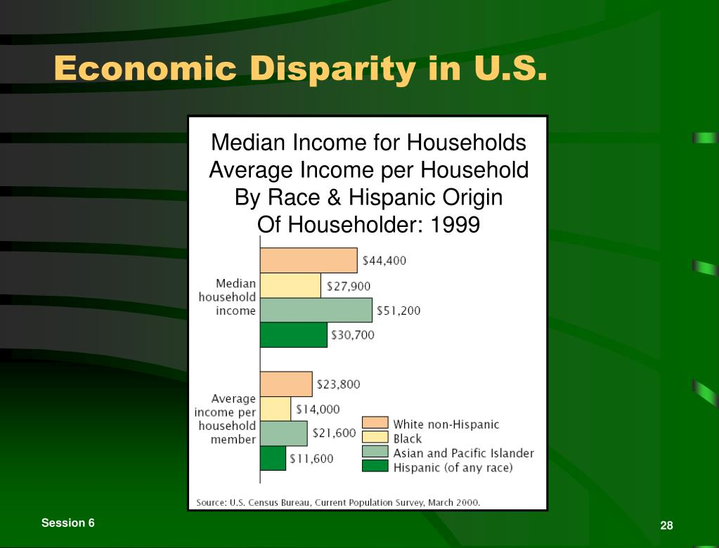 Median Income for Households