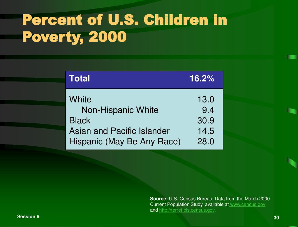 Percent of U.S. Children in Poverty, 2000