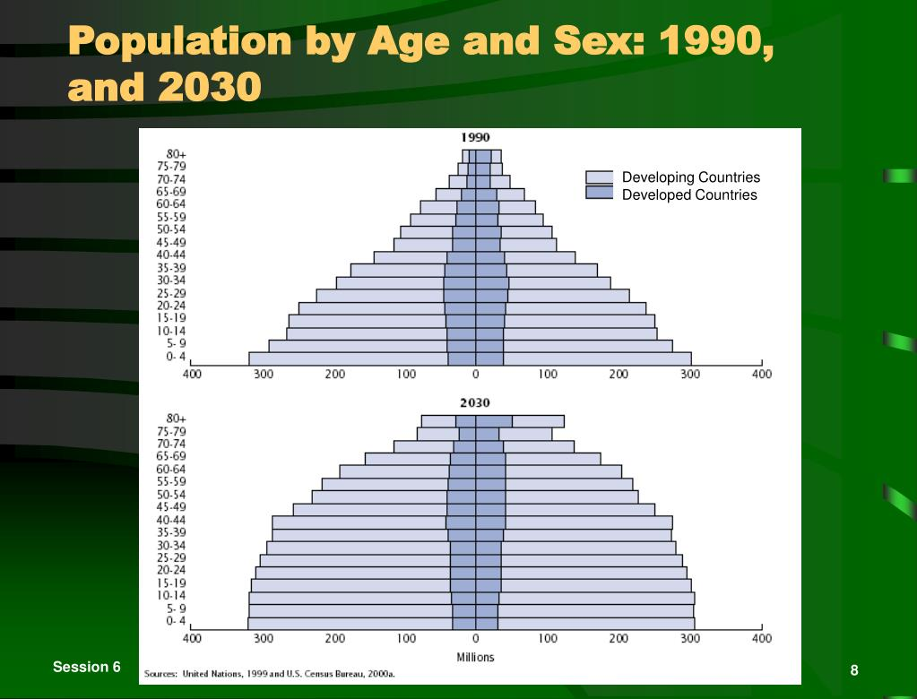 Population by Age and Sex: 1990, and 2030