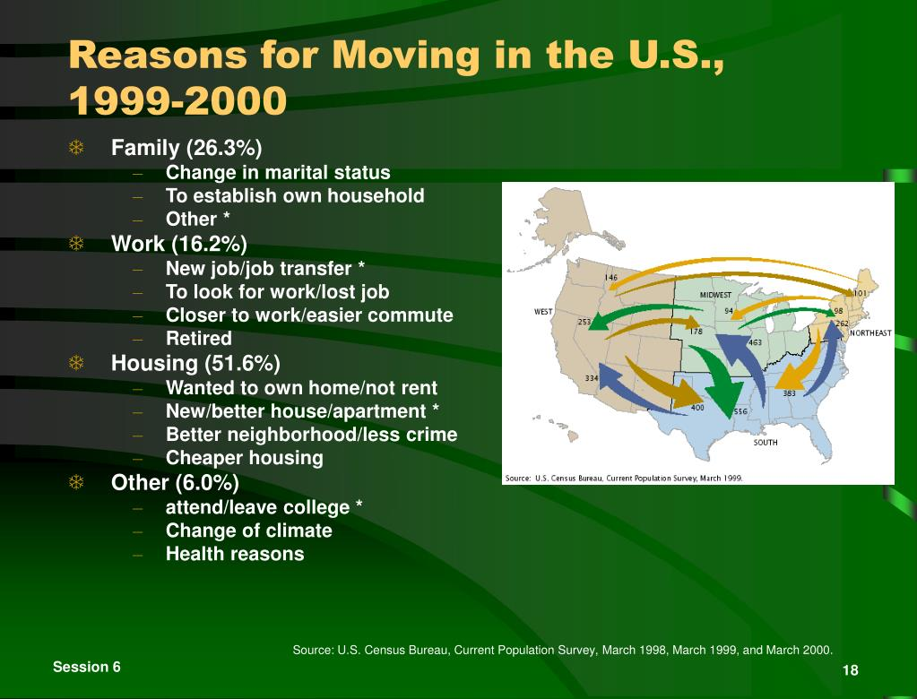 Reasons for Moving in the U.S.,