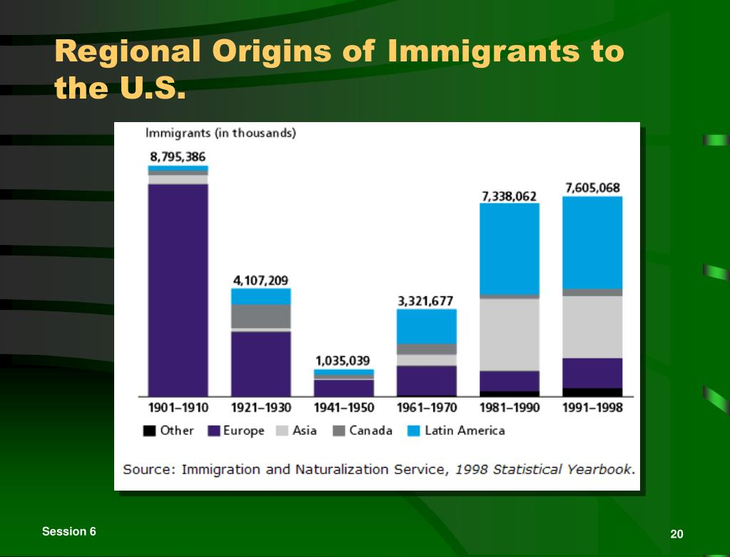 Regional Origins of Immigrants to the U.S.