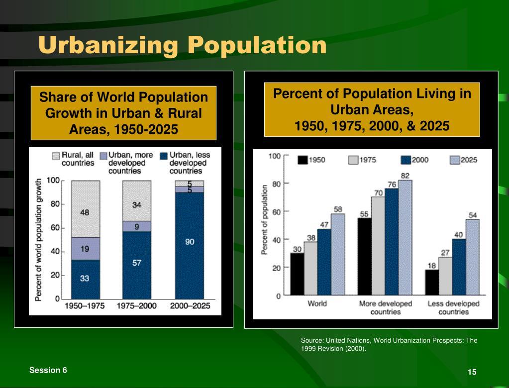 Urbanizing Population