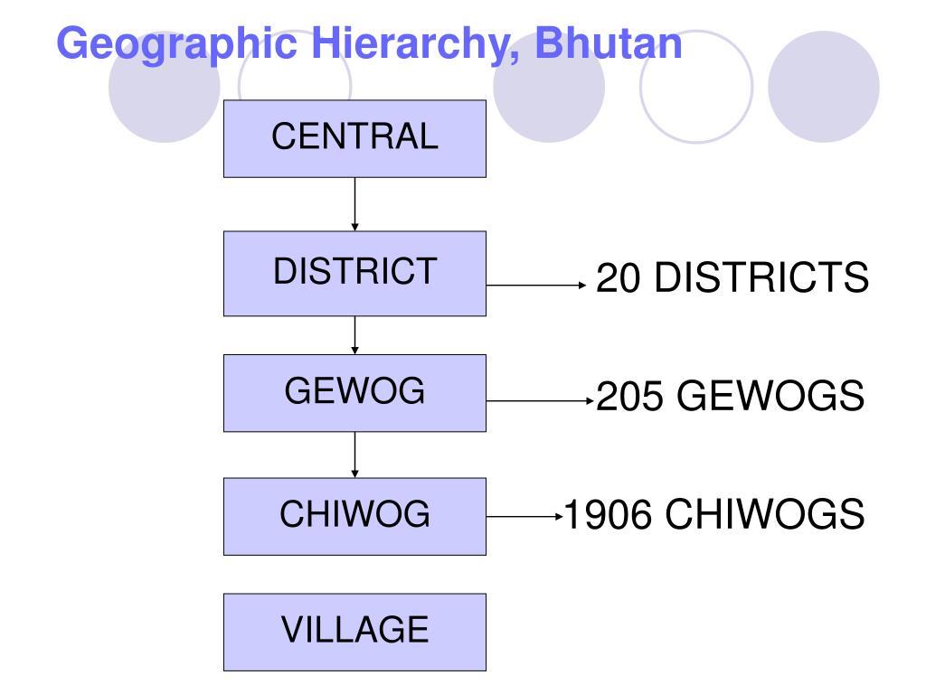 Geographic Hierarchy, Bhutan
