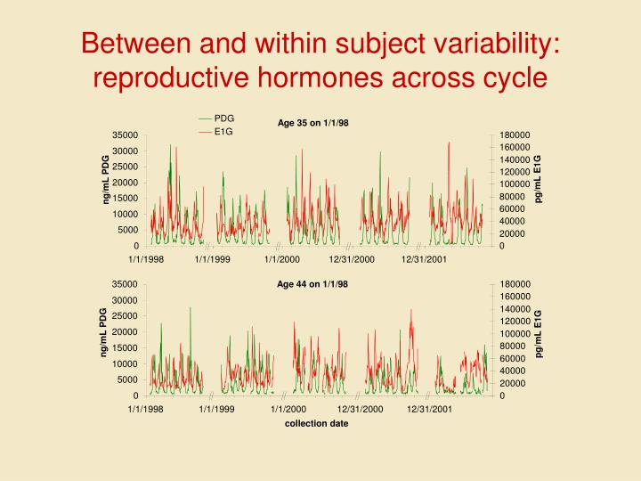 Between and within subject variability: reproductive hormones across cycle