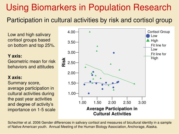 Participation in cultural activities by risk and cortisol group