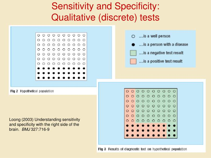 Sensitivity and Specificity:
