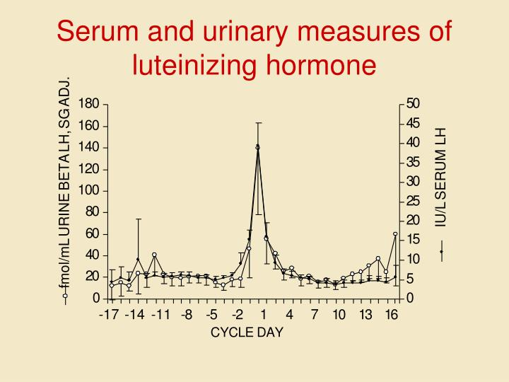 Serum and urinary measures of luteinizing hormone