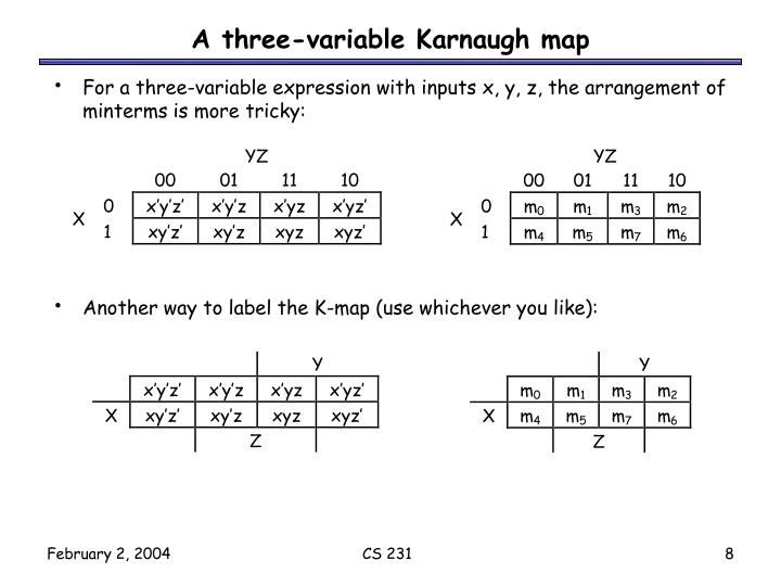 A three-variable Karnaugh map