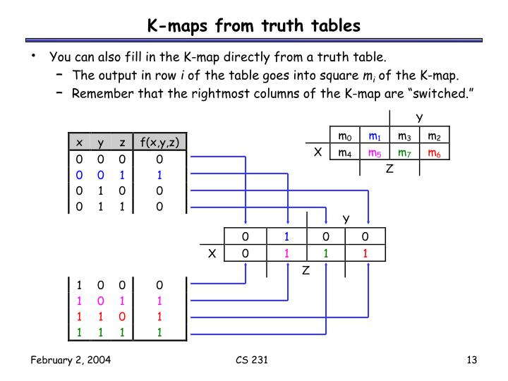 K-maps from truth tables