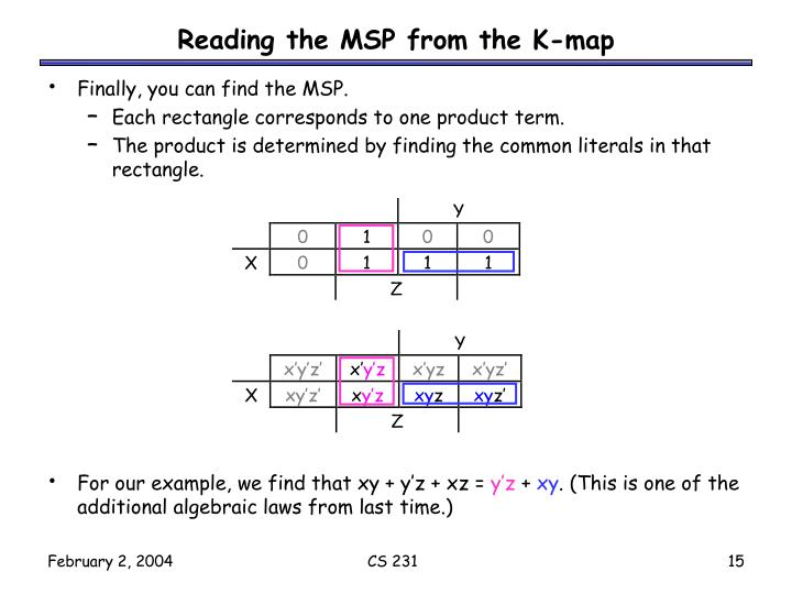 Reading the MSP from the K-map