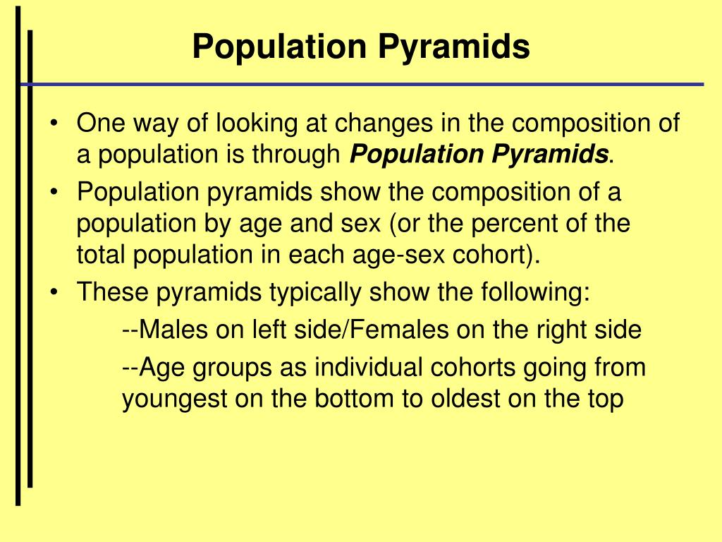 Population Pyramids