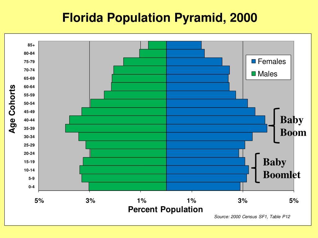 Florida Population Pyramid, 2000