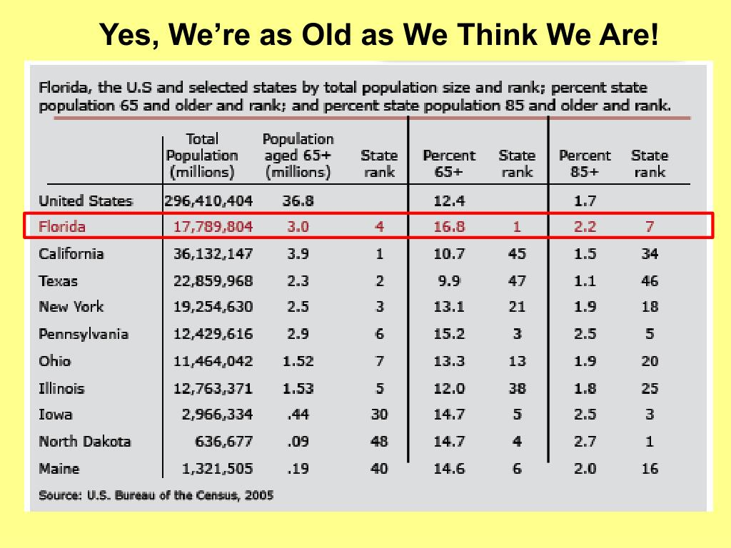 Yes, We're as Old as We Think We Are!