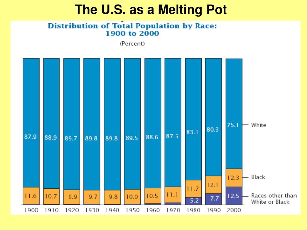 The U.S. as a Melting Pot