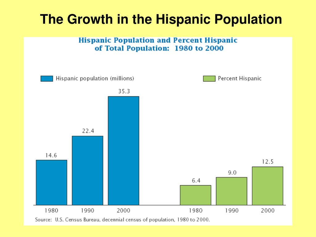 The Growth in the Hispanic Population