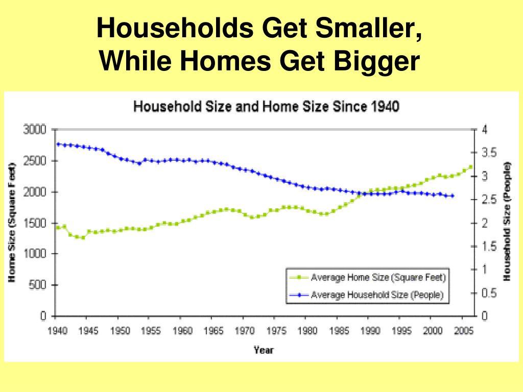 Households Get Smaller,
