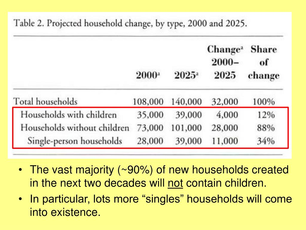 The vast majority (~90%) of new households created in the next two decades will