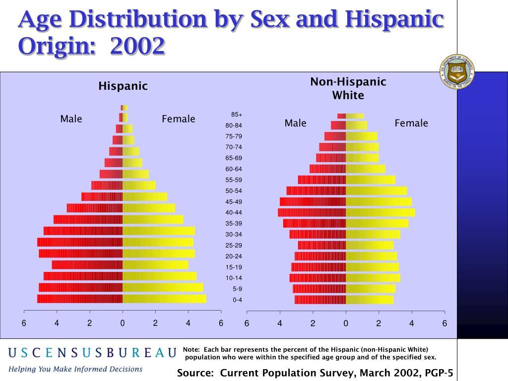 Age Distribution by Sex and Hispanic Origin:  2002