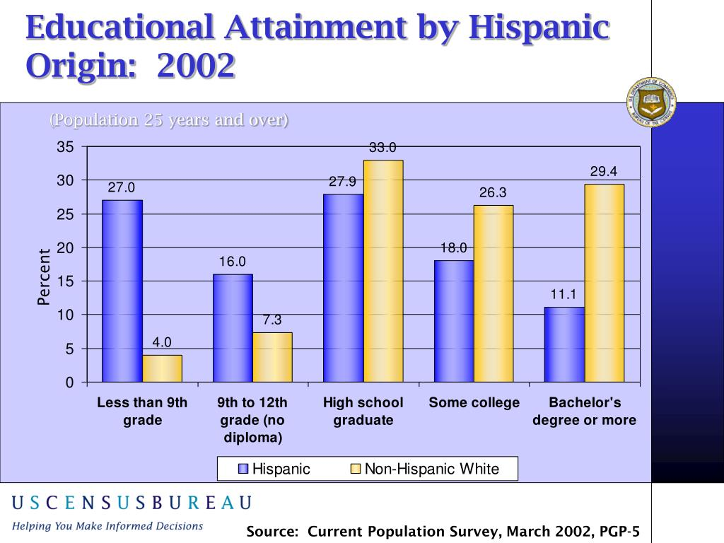 Educational Attainment by Hispanic Origin:  2002