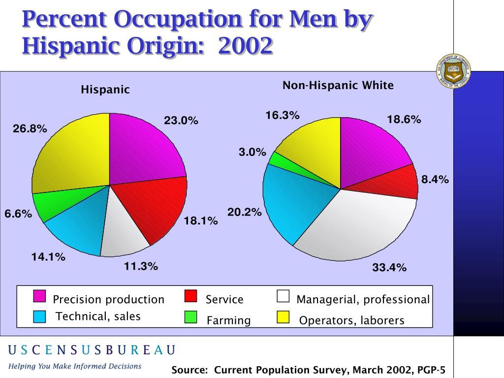 Operators, laborers