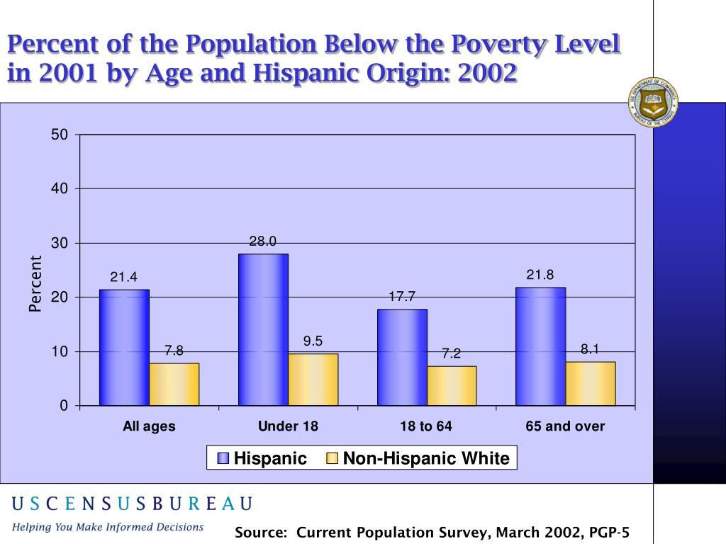 Percent of the Population Below the Poverty Level in 2001 by Age and Hispanic Origin: 2002