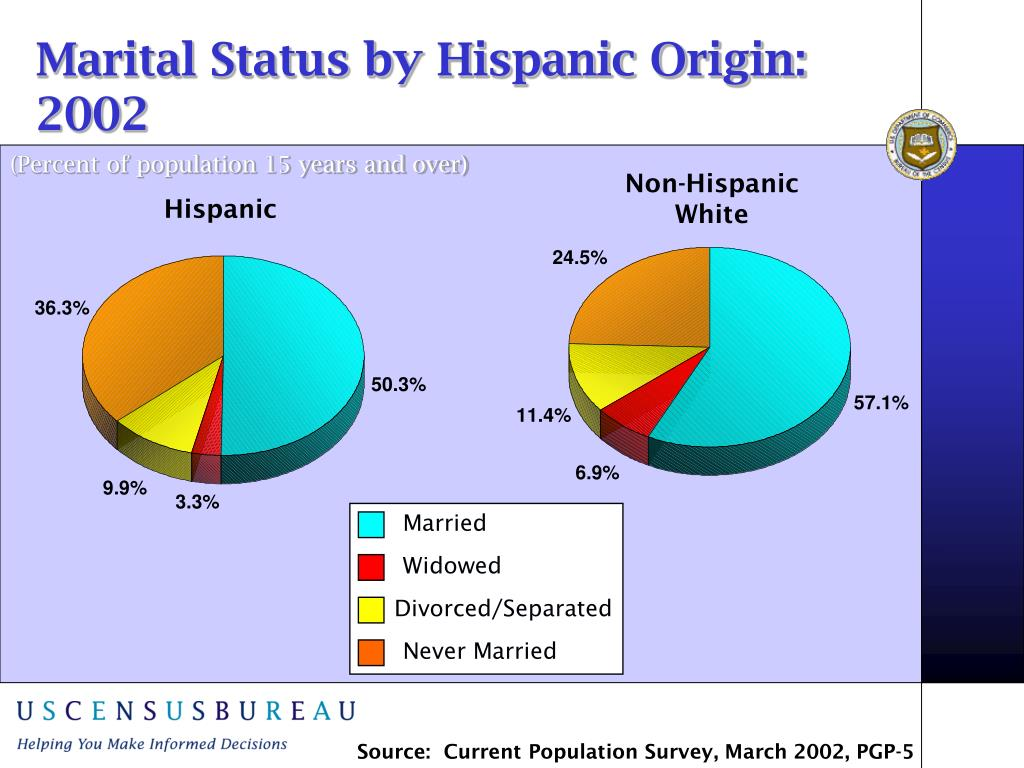 Marital Status by Hispanic Origin:  2002