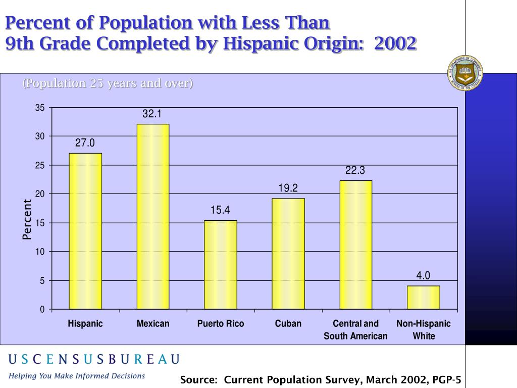 Percent of Population with Less Than