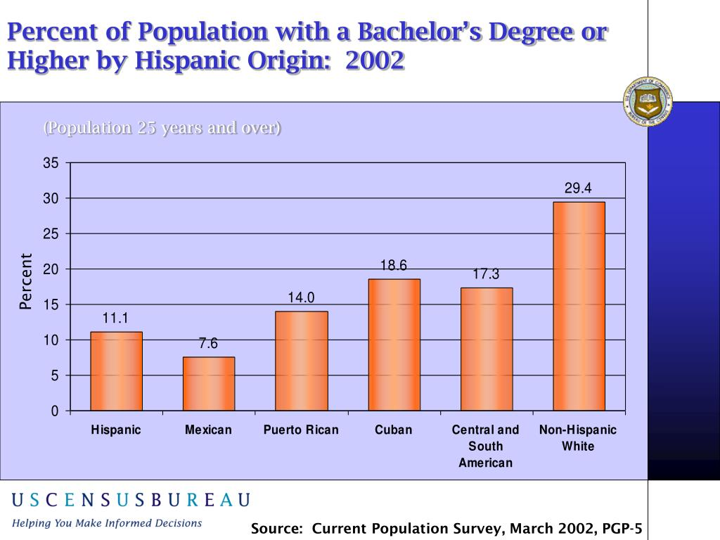 Percent of Population with a Bachelor's Degree or Higher by Hispanic Origin:  2002