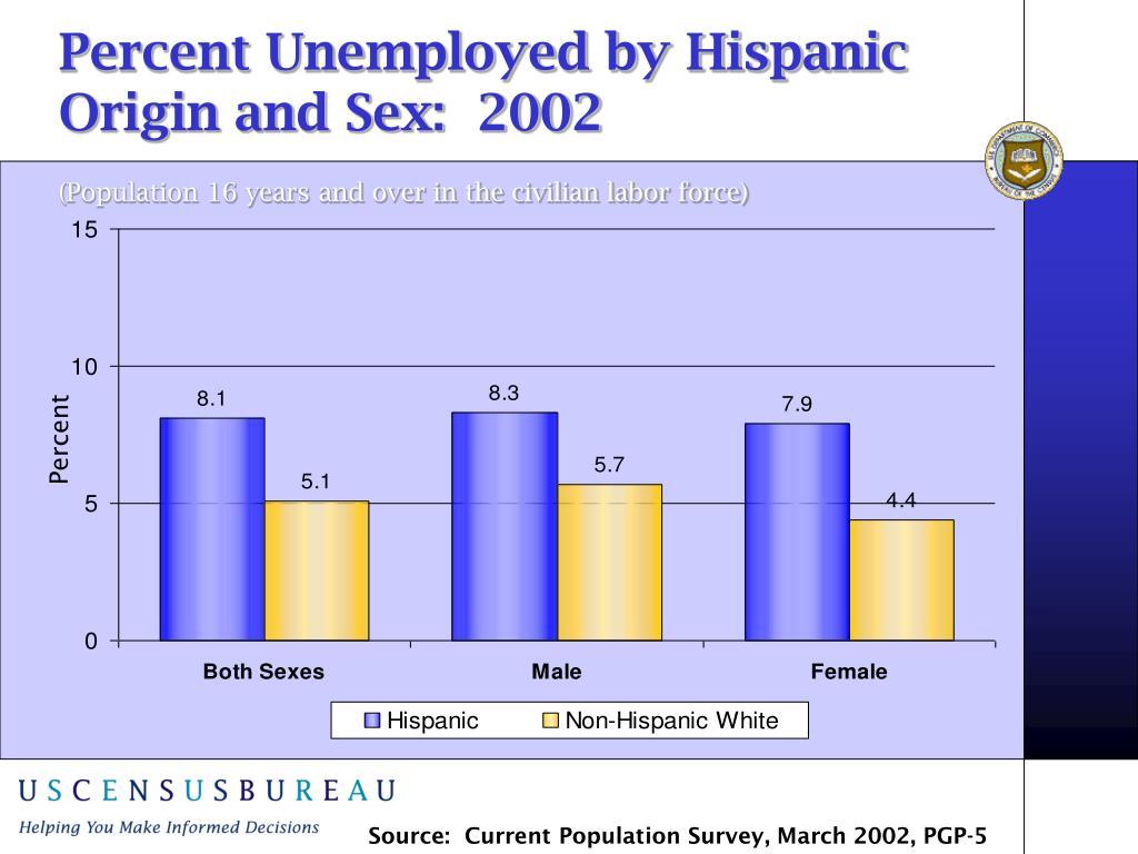 Percent Unemployed by Hispanic