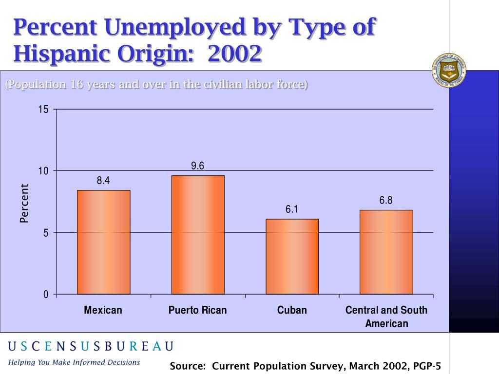 Percent Unemployed by Type of Hispanic Origin:  2002
