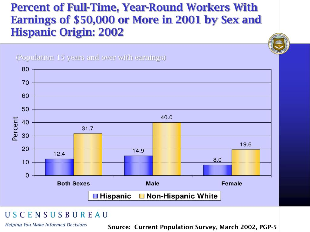 Percent of Full-Time, Year-Round Workers With Earnings of $50,000 or More in 2001 by Sex and Hispanic Origin: 2002