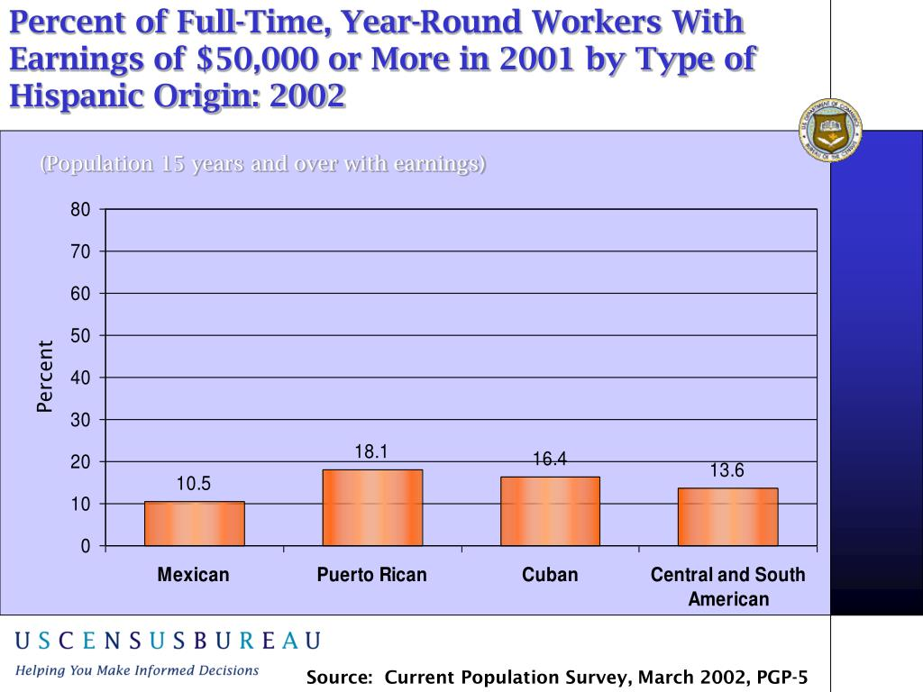 Percent of Full-Time, Year-Round Workers With Earnings of $50,000 or More in 2001 by Type of Hispanic Origin: 2002