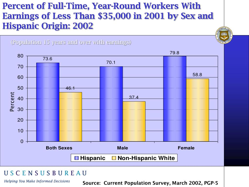 Percent of Full-Time, Year-Round Workers With Earnings of Less Than $35,000 in 2001 by Sex and Hispanic Origin: 2002
