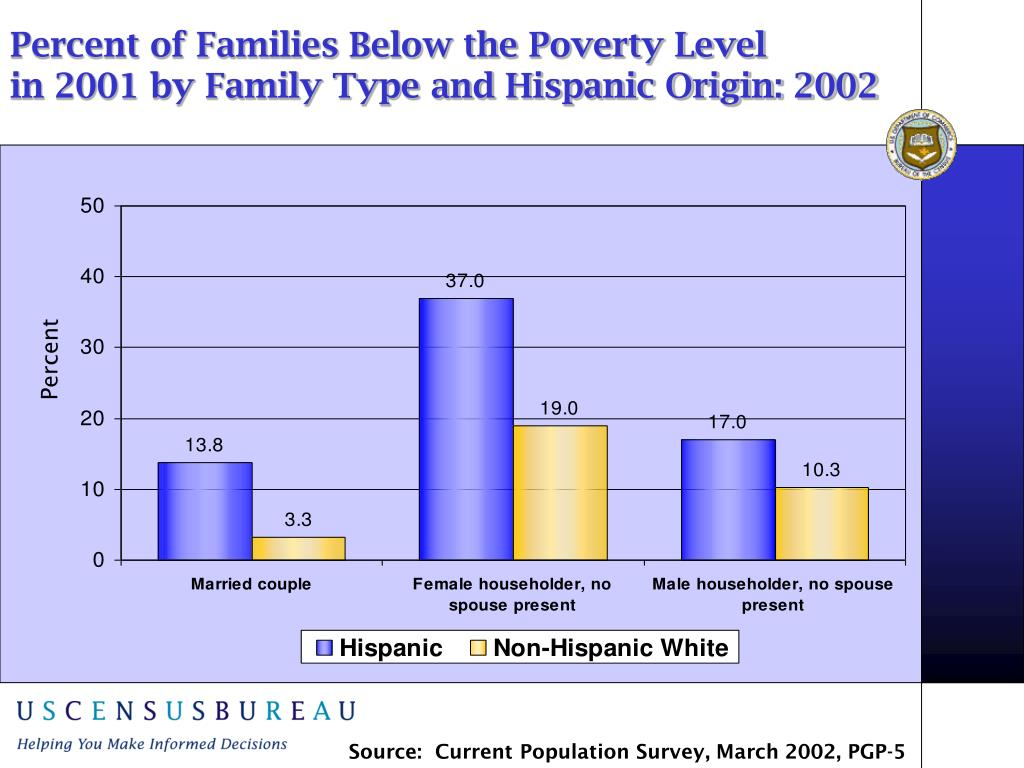 Percent of Families Below the Poverty Level