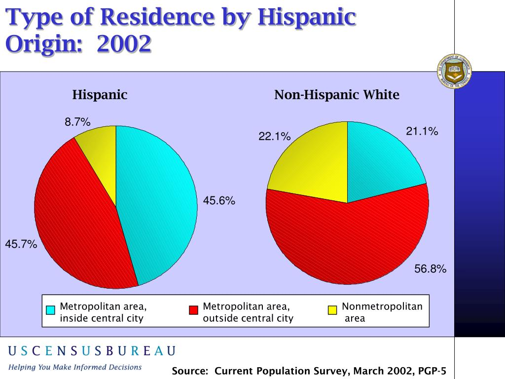 Type of Residence by Hispanic